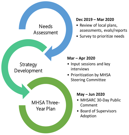 Mental Health Services Act Update San Mateo County Health