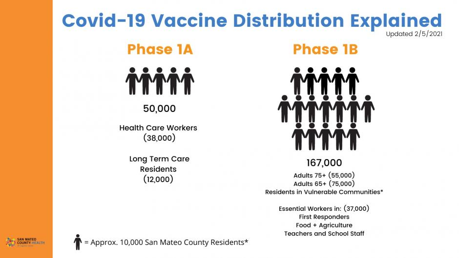 graphic showing phases and  tier categories of vaccine recipients